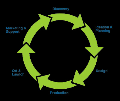 ByteAll Media Development Process